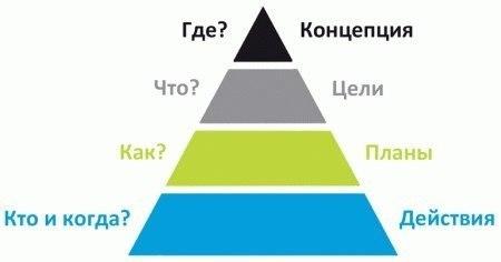 Ключевые принципы бизнес-планирования