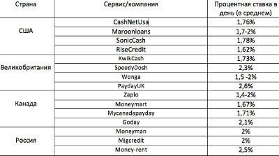 Микрофинансирование в России и в мире. 24063.jpeg