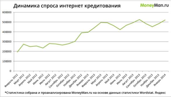 Онлайн-кредитование становится модным в России. 24067.jpeg