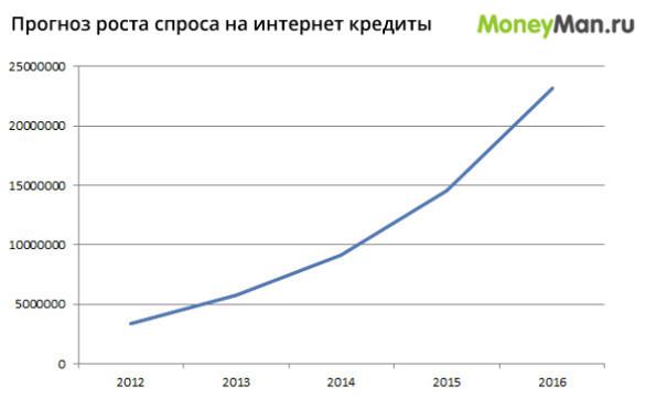 Онлайн-кредитование становится модным в России. 24068.jpeg