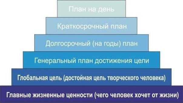 Тайм-менеджмент по Пирамиде Франклина